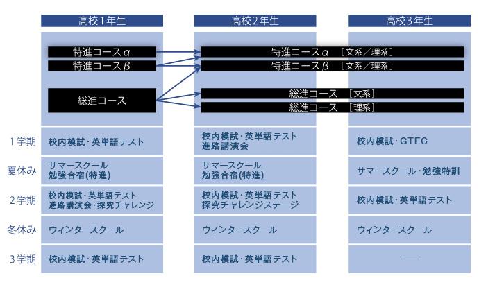日本の音楽科設置高等学校一覧